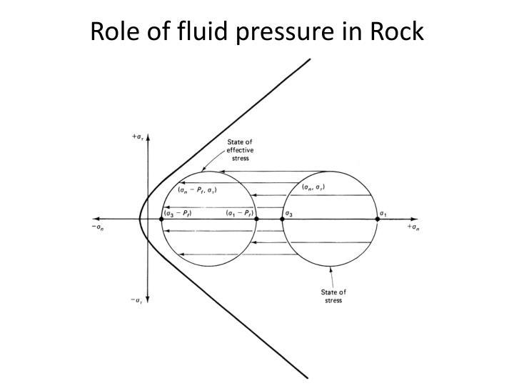 Role of fluid pressure in Rock mechanics