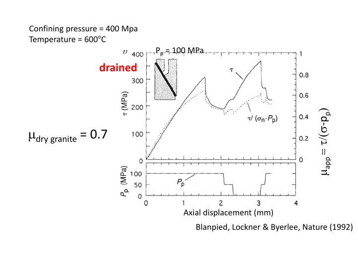 Confining pressure = 400 Mpa