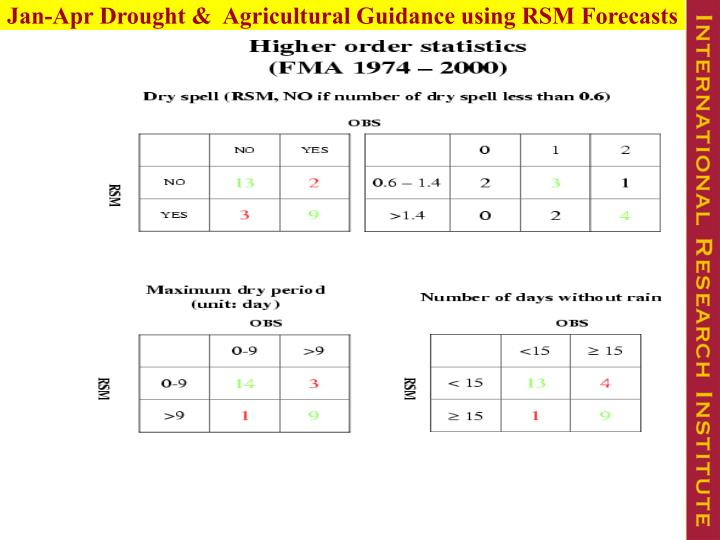 Jan-Apr Drought &  Agricultural Guidance using RSM Forecasts
