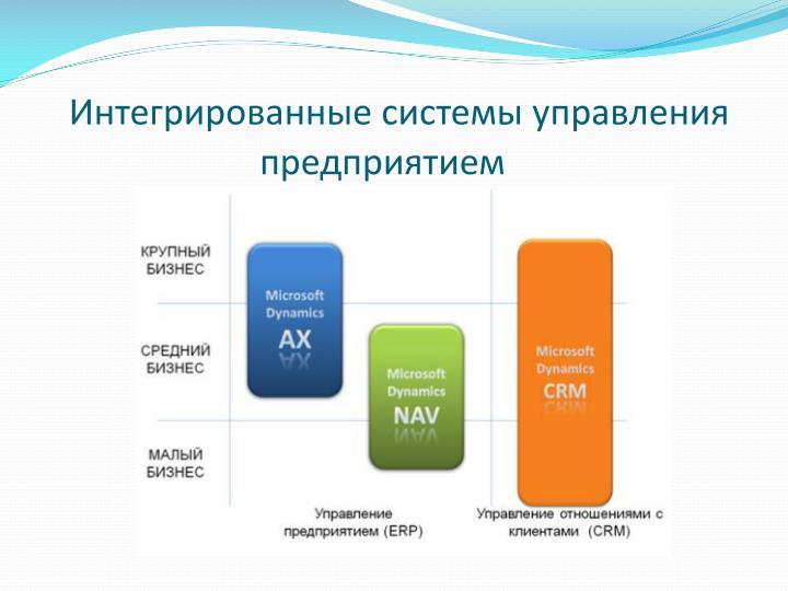 Интегрированные системы управления предприятием