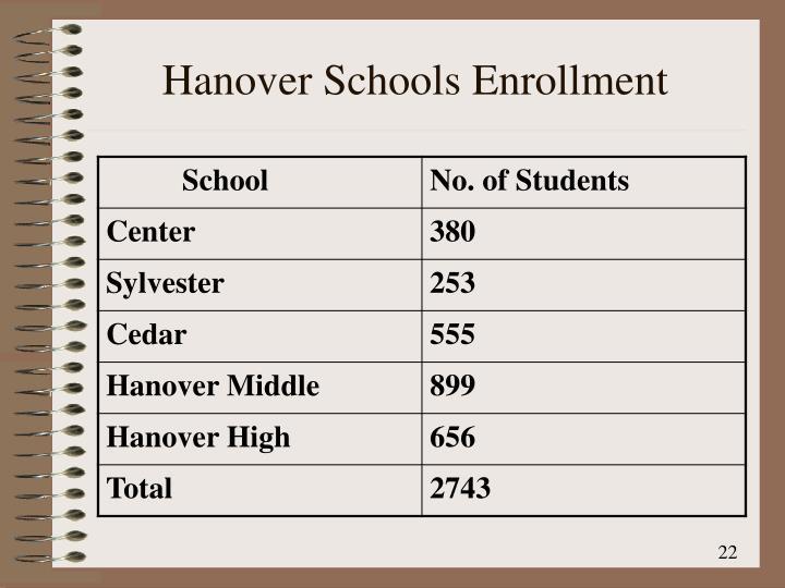 Hanover Schools Enrollment