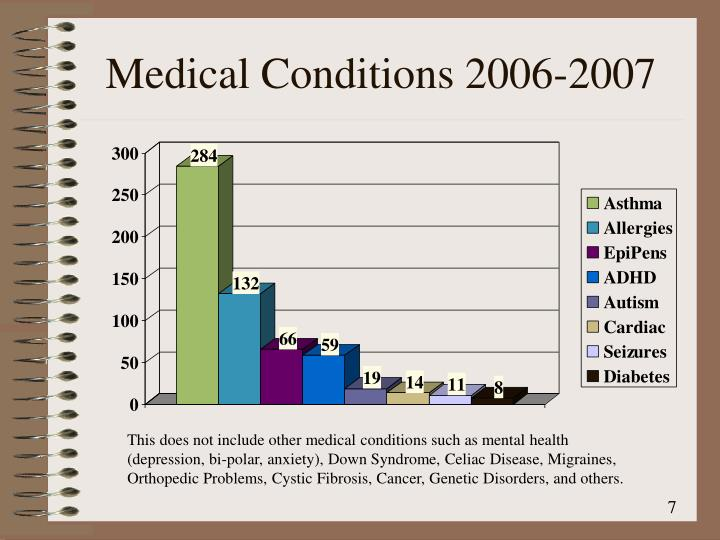 Medical Conditions 2006-2007