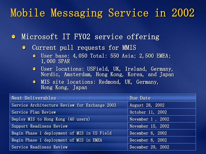 Mobile Messaging Service in 2002