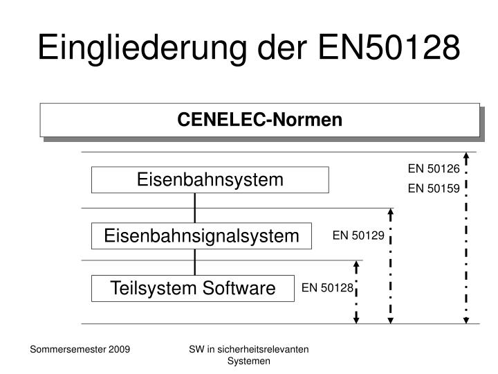 Eingliederung der EN50128