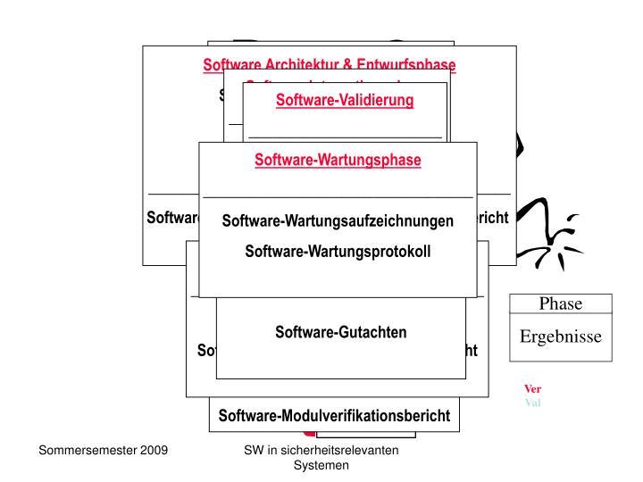 Software Architektur & Entwurfsphase