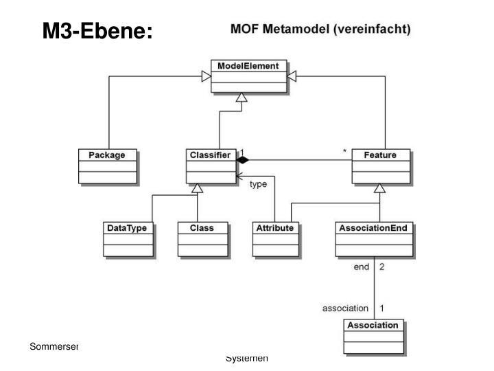 M3-Ebene: