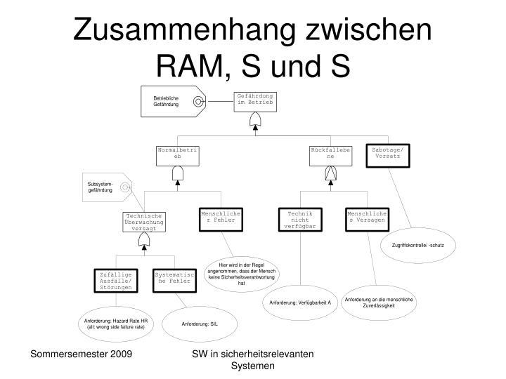 Zusammenhang zwischen RAM, S und S