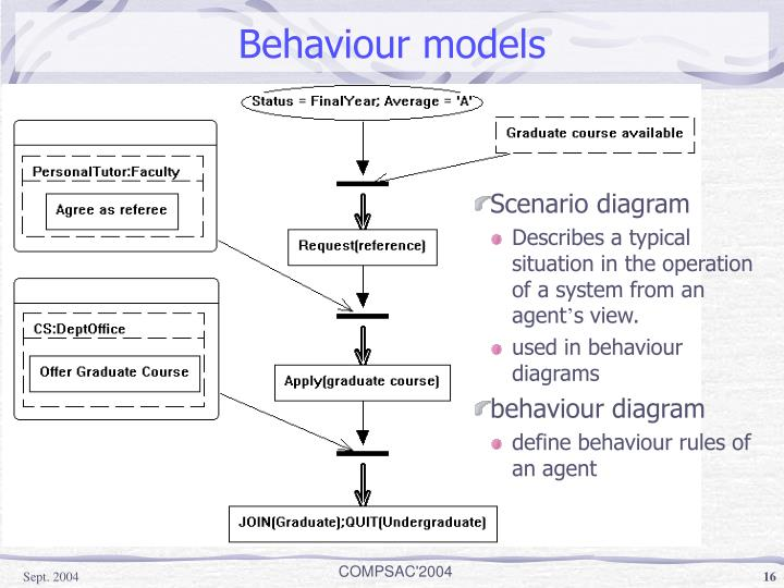Behaviour models