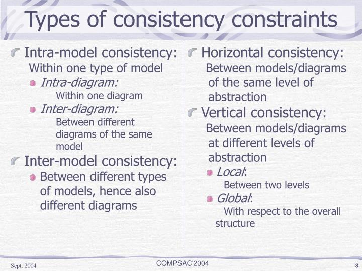 Intra-model consistency: