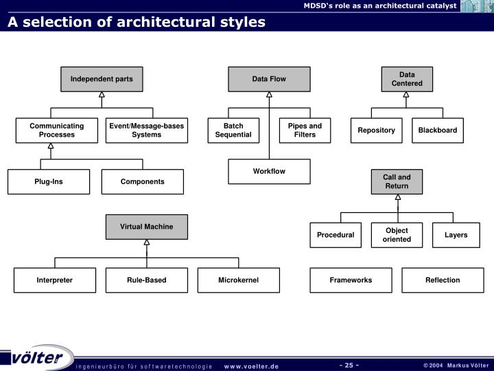 A selection of architectural styles