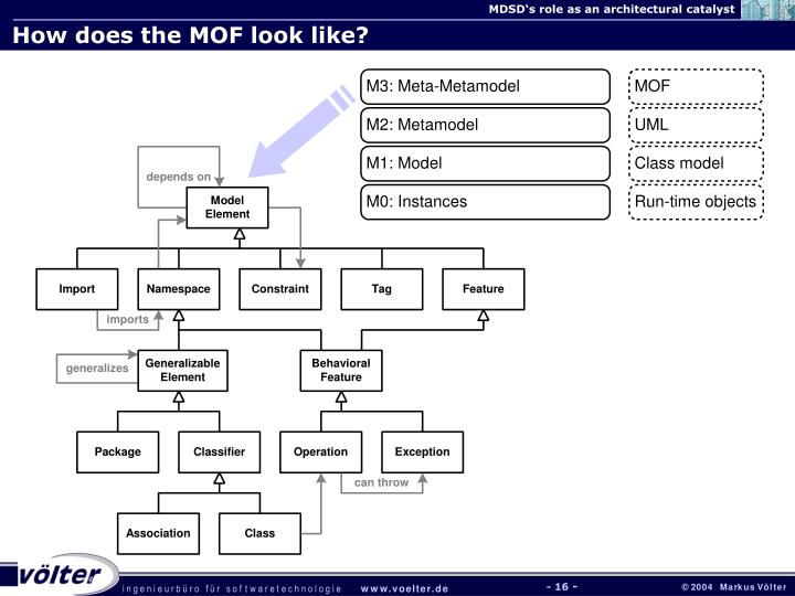 How does the MOF look like?