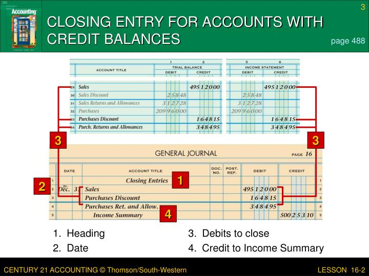 Closing entry for accounts with credit balances