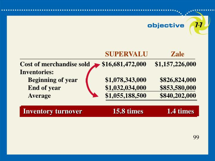 Inventory turnover15.8 times1.4 times