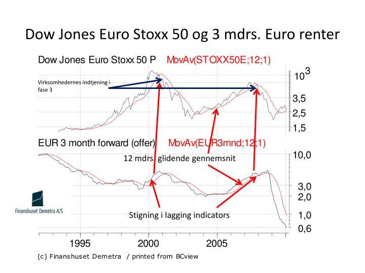Dow Jones Euro