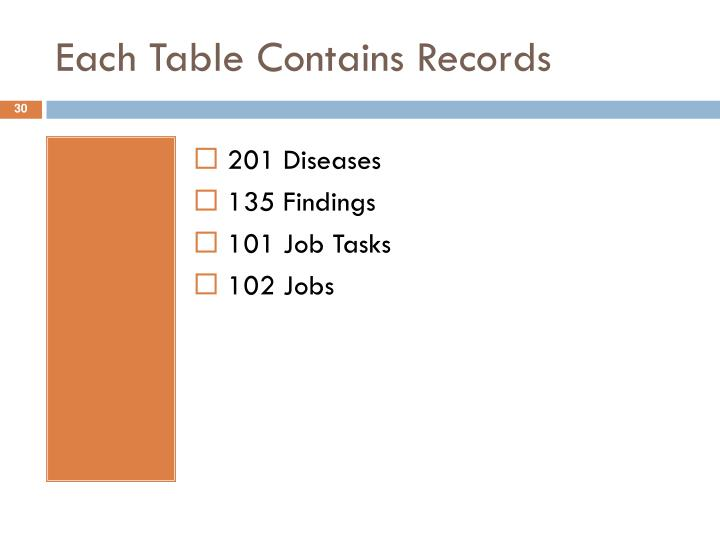 Each Table Contains Records
