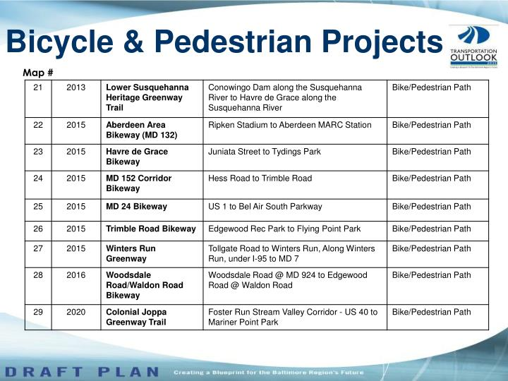Bicycle & Pedestrian Projects