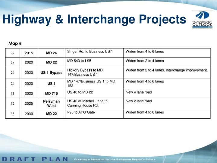 Highway & Interchange Projects
