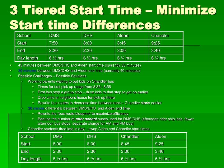 3 Tiered Start Time – Minimize Start time Differences