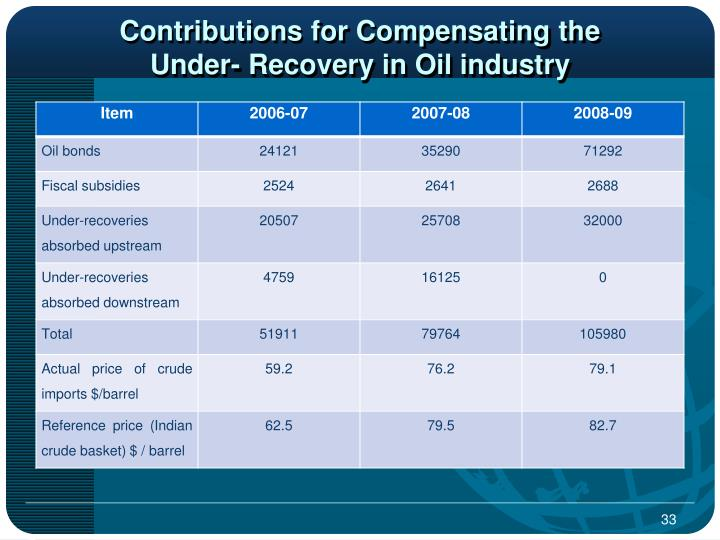 Contributions for Compensating the