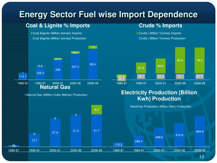 Energy Sector Fuel wise Import Dependence
