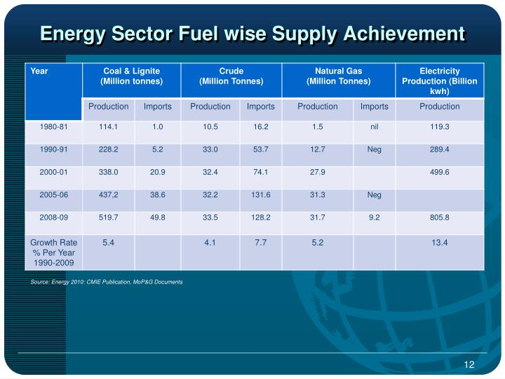 Energy Sector Fuel wise Supply Achievement