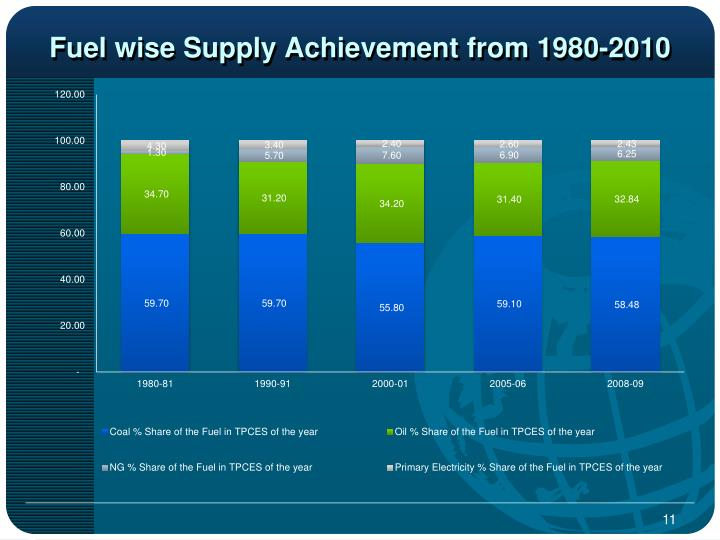 Fuel wise Supply Achievement from 1980-2010