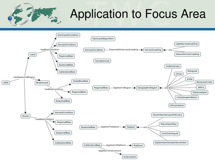 Application to Focus Area