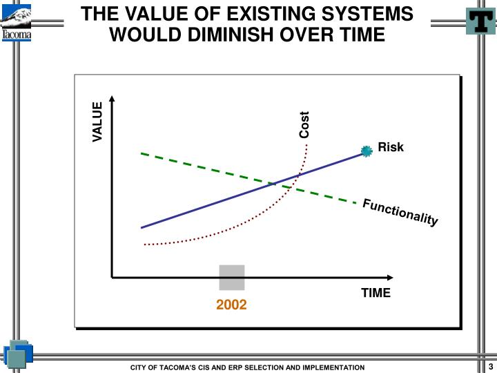 The value of existing systems would diminish over time