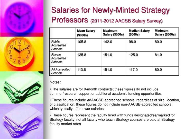 Salaries for Newly-Minted Strategy Professors