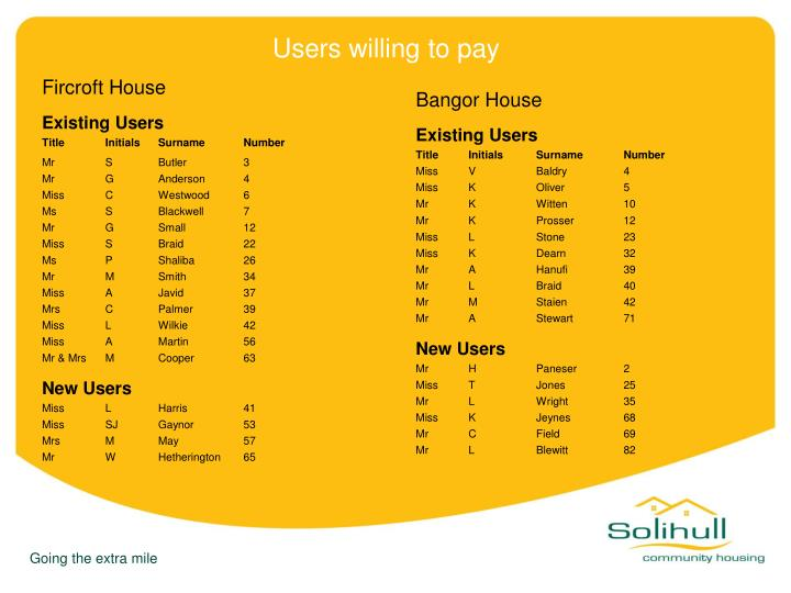 Users willing to pay