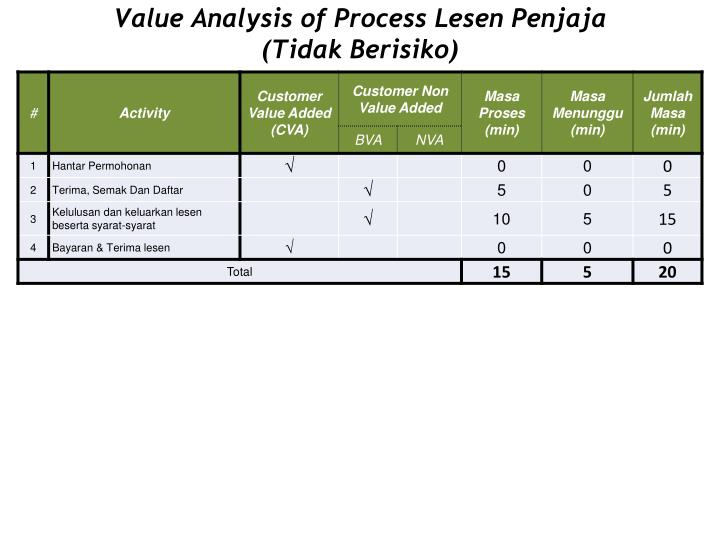 Value Analysis of Process