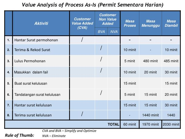 Value Analysis of Process As-Is (Permit