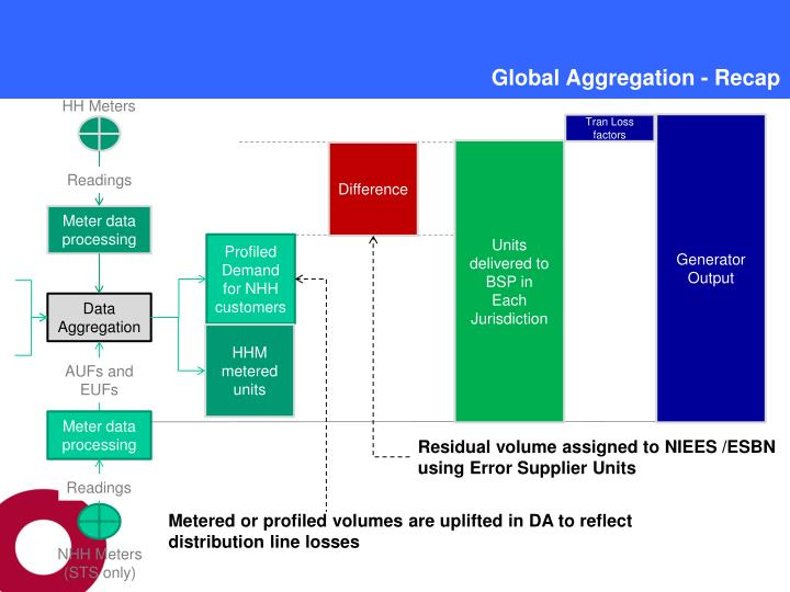Global Aggregation - Recap