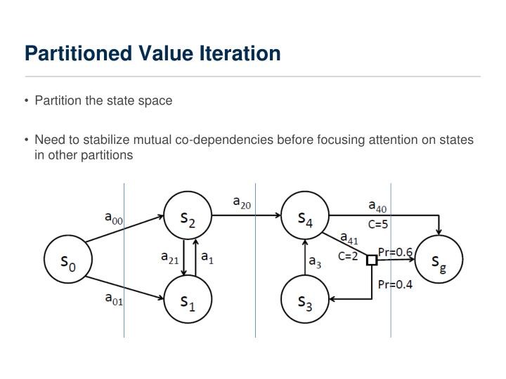 Partitioned Value Iteration