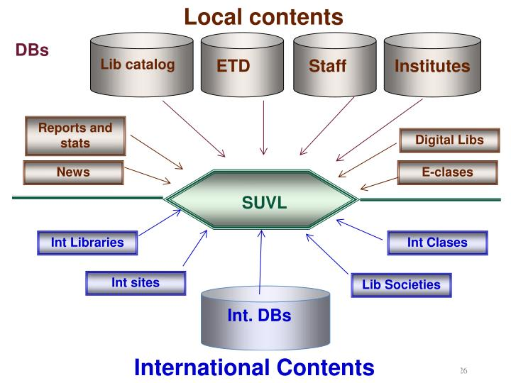 Local contents
