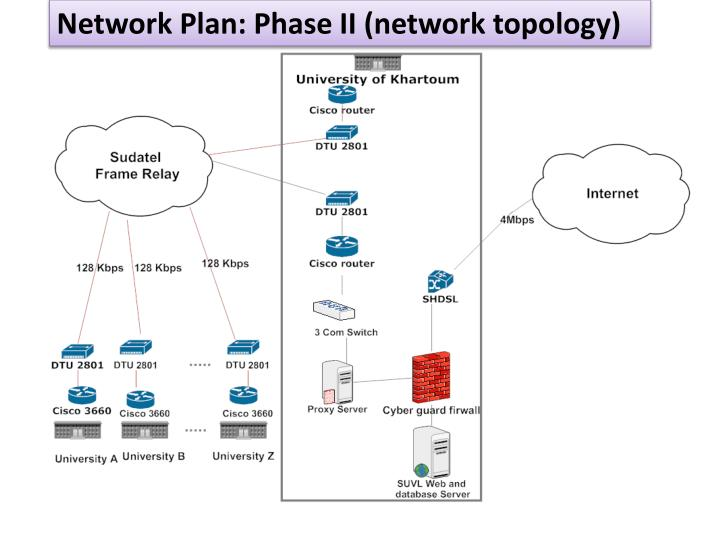 Network Plan: Phase II (network topology)