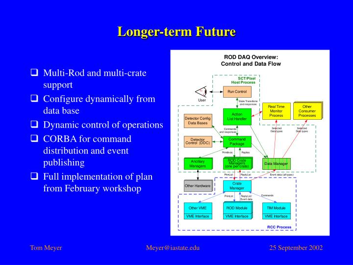 Longer-term Future
