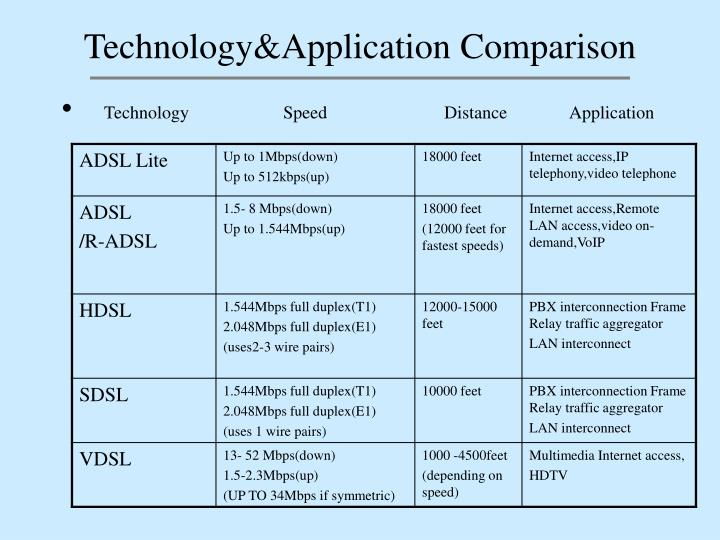 Technology&Application Comparison