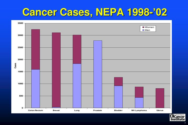 Cancer Cases, NEPA 1998-'02