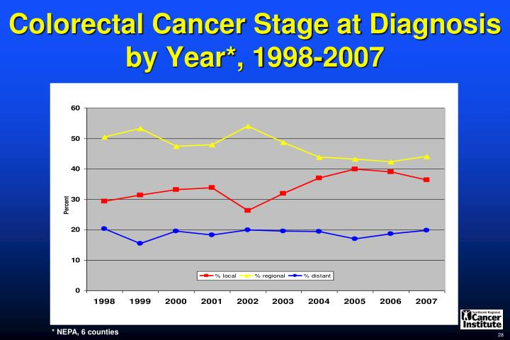 Colorectal Cancer Stage at Diagnosis