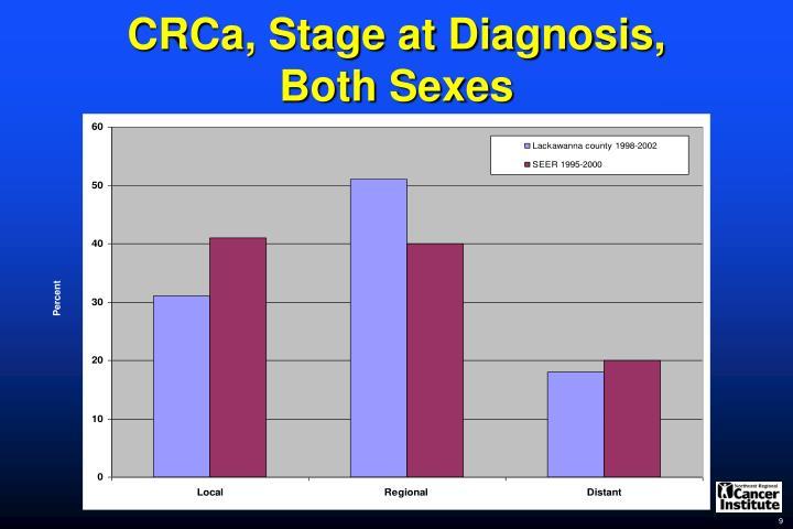 CRCa, Stage at Diagnosis,