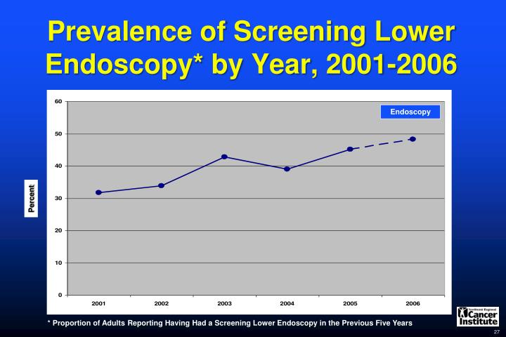 Prevalence of Screening Lower Endoscopy* by Year, 2001-2006