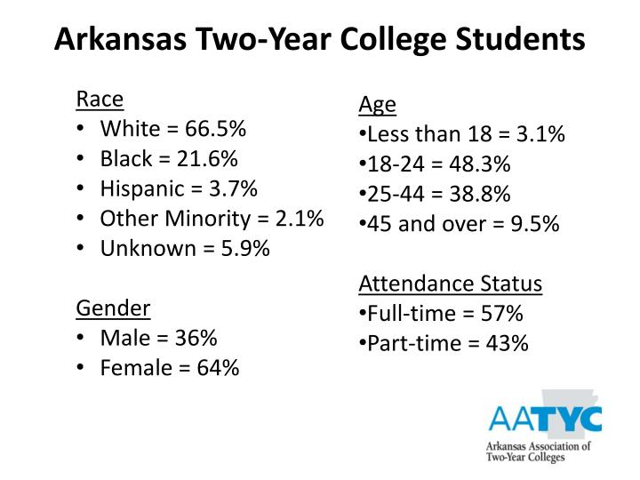 Arkansas Two-Year College Students