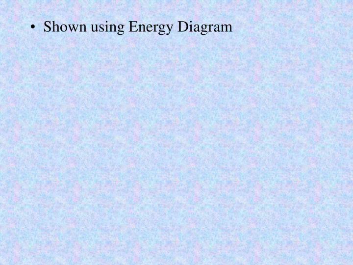 Shown using Energy Diagram