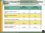 effects of extended redetermination period on subsidy receipt