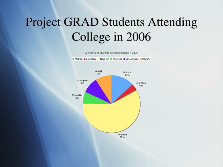 Project GRAD Students Attending College in 2006