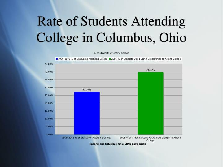 Rate of Students Attending College in Columbus, Ohio