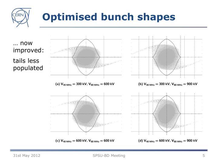 Optimised bunch shapes