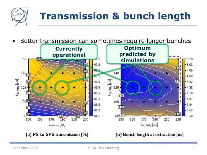 Transmission & bunch length