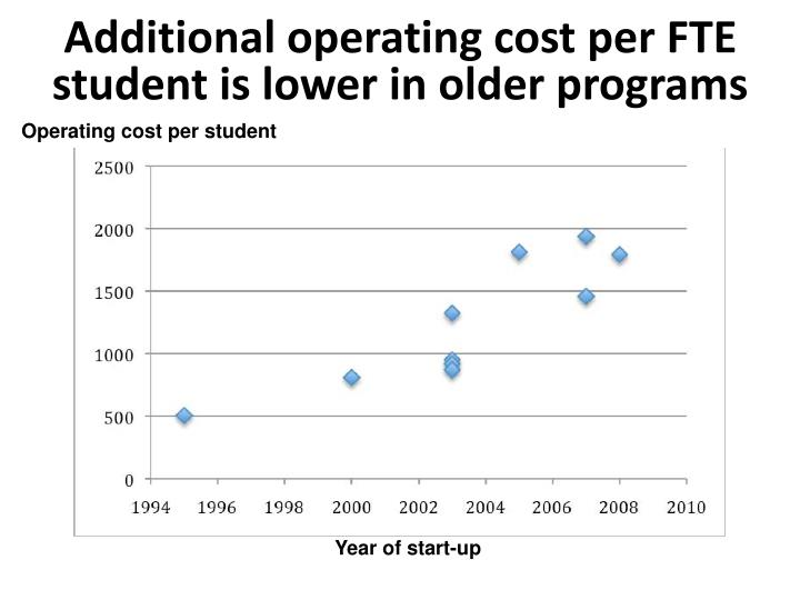 Additional operating cost per FTE student is lower in older programs